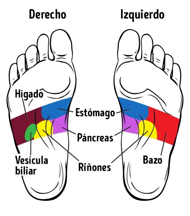 21Puntos enlos pies que mejoran tusalud
