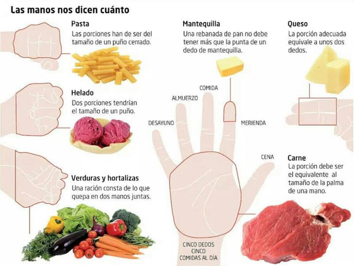 Las porciones que deberías comer están entus manos